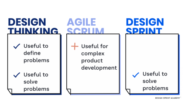 Design Thinking vs Design Sprints vs Agile